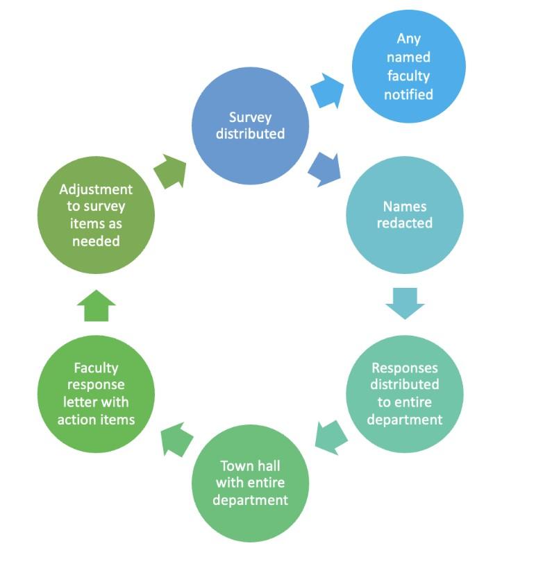 Survey distribution flow